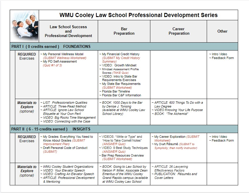 Professional Development Series Exercises